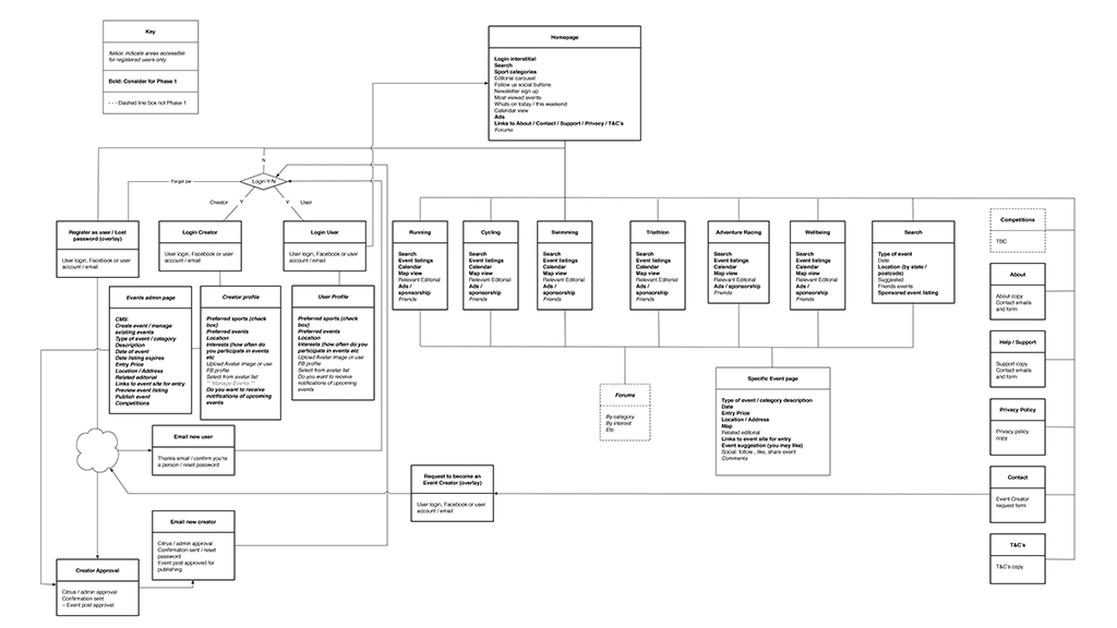 Gogorace Userflow Diagram