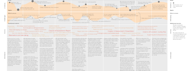 SERVICE DESIGN JOURNEY MAPPING — LEARNING PATHWAY
